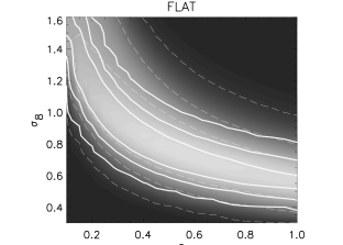 The solid lines on each plot show the 1, 2 and 3