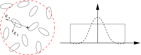 In order to compute the shear variances, the galaxy ellipticities are smoothed within a window (dashed red) of fixed radius