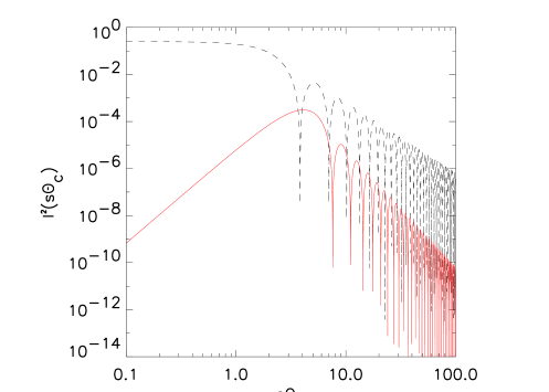 Top-hat (dashed line) and compensated (solid line) filters in Fourier space. This plot illustrates the fact that the compensated filter is a pass-band filter, and therefore is a broad-band estimates of the convergence power spectrum in real space.
