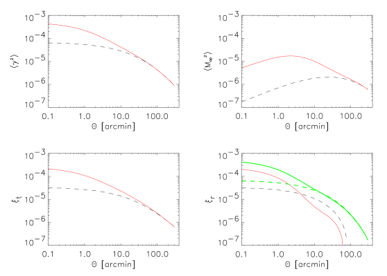 Lensing statistics predictions for the cosmological model used in Figure