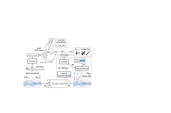 Overview of the neural granular sound synthesis model.