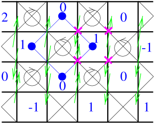 The square lattice with crossings, or two-dimensional pyrochlore. A spin and the resulting height configuration are shown. Other features are explained in the text.