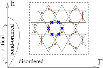 Phase diagram for the kagome Ising antiferromagnet in a field. Inset: Mapping of the kagome IAFM in a longitudinal field onto the hexagonal lattice dimer model. The down spins are marked by dimers. The non-trivial move to sixth order in perturbation theory corresponds to flipping all the spins marked by crosses.