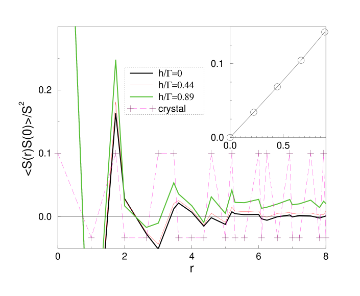 The angularly averaged spin-spin correlation function for the kagome TFIM in a longitudinal field. The correlations corresponding the dimer crystal (Fig.