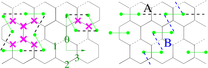 The fully frustrated hexagonal lattice. The basis spins of the lattice are numbered 0-3 and the rectangular lattice translation vector in the