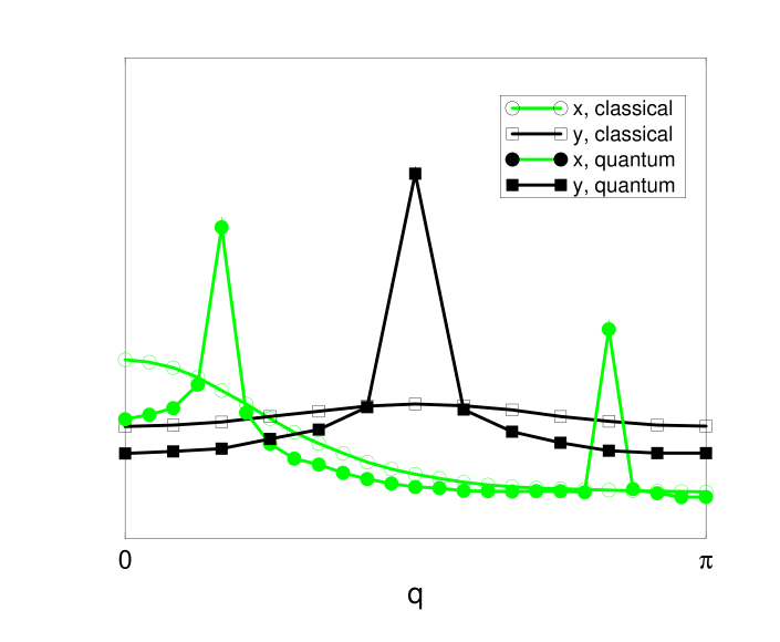 The Fourier transform of the absolute value of the autocorrelation function of a spin on sublattice 4 in both
