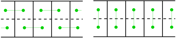 The fully frustrated three-leg ladder. Solid lines correspond to ferromagnetic bonds, dashed lines to antiferromagnetic ones. Dimer representations of the columnar (right) and one of the two staggered (left) configurations.