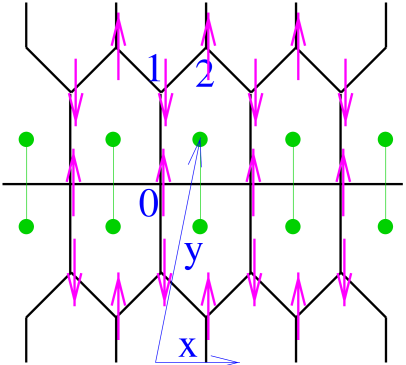 The pentagonal lattice with its maximally flippable configuration. The three spins in the unit cell are labelled by (0,1,2), and the