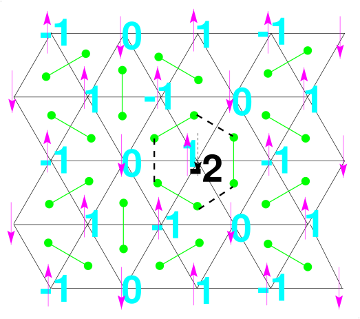 The maximally flippable spin state (arrows) and its corresponding height and dimer configurations on the triangular lattice. The result of a single spin flip for the dimer and height configurations is also shown. See the text for details.
