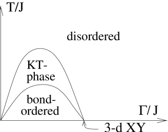 The phase diagram of the triangular TFIM. The pattern of the ordered phase is depicted in Fig.