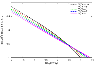 The merger rates of the growing voids given by equation (