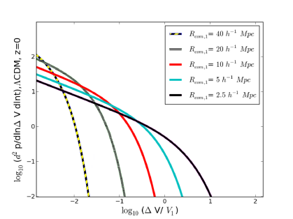 The merger rate of the growing voids given by equation (