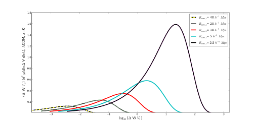 The absorption rates given by equation (
