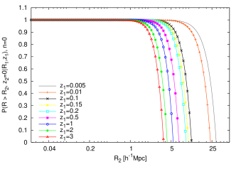 The void size survival probabilities with respect to their present size