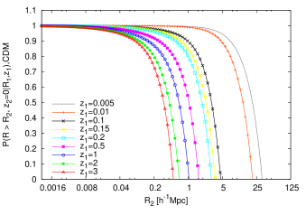 The void size survival probabilities in terms of the approximated CDM model at given redshifts by setting