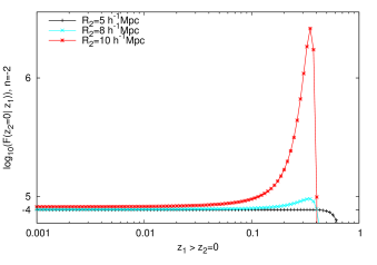 The failure rate of voids for a given size