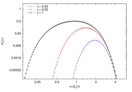 The scaled fraction of the void population