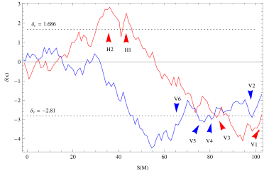 Two-barrier EPS formalism of the two void processes: void merging (blue) and void collapse (red). The random walk is represented by the average spherical smoothed density