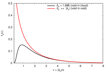 This graphic illustrates the relation between volume fraction function