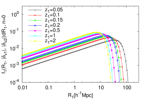 The conditional void size distribution equation (