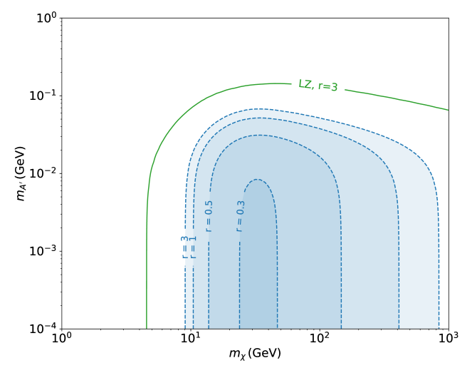 Parameter region excluded by the XENON1T experiment for different values of the coupling ratio