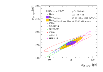 Two-dimensional plots of electroweak boson cross-sections compared to NNLO predictions for various parameterisations of the PDFs. The uncertainties on the theoretical predictions correspond to the PDF uncertainty only. All ellipses correspond to uncertainties at 68.3