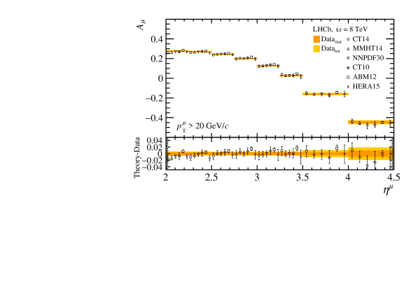 production charge asymmetry in bins of muon pseudorapidity. Measurements, represented as bands, are compared to (markers, displaced horizontally for presentation) NNLO predictions with different parameterisations of the PDFs.