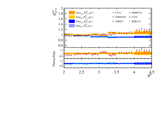 Double ratios of cross-sections at different centre-of-mass energies as a function of muon pseudorapidity. Measurements, represented as bands, are compared to (markers, displaced horizontally for presentation) NNLO predictions with different parameterisations of the PDFs.