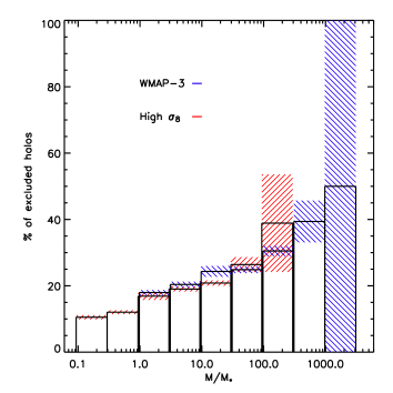 Possible universality of the bridged halo fraction: The same data as in Fig.