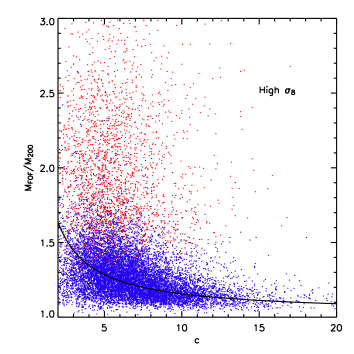 Scatterplot of the ratio of FOF and SO(200) masses from the simulations as a function of the measured concentration for (i) halos passing the criterion