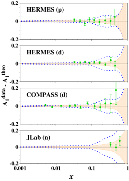 (Color online) Differences between the data and parametrization results. The dotted curves indicate uncertainty bands of the AAC03 analysis and the shaded areas are the bands of the current analysis.