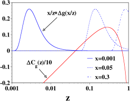 (Color online) The polarized gluon distributions and coefficient function are shown at