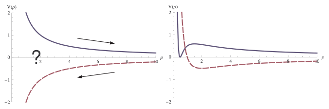 On the left: two possible behaviors for the effective potential to first order. On the right: including higher order corrections.