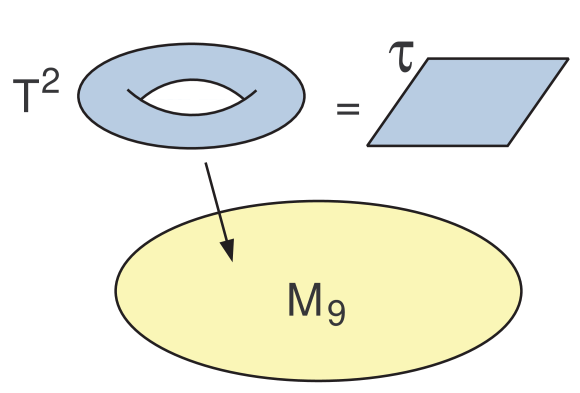 F-theory from M-theory. Starting point: