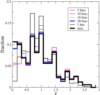 Fraction of objects in each redshift bin for the data (thick black line) and the accepted scrambled pairs (thin lines; different colors correspond to different numbers of redshift bins, as in legend).