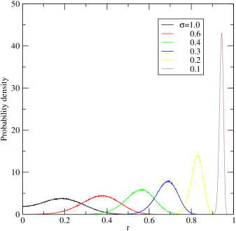 Distribution of Pearson product-moment correlation coefficients