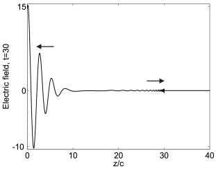 The electric field in a right-handed negative index medium. The medium fills the half-space