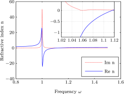 Refractive index for the left-handed medium with gain compensation. At
