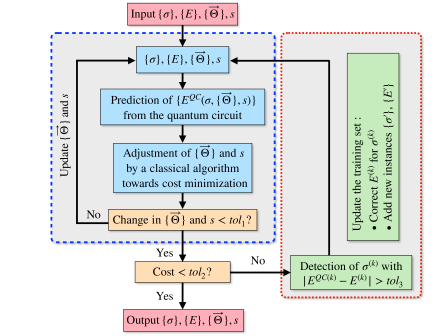 Workflow of the proposed algorithm -