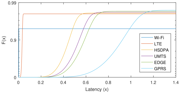 Latency-reliability curves