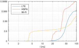 (a) Interfaces' latency-reliability curves. Wi-Fi is IEEE 802.11n. (b) Resulting performance of considered strategies. Lines show the results computed using the method presented in sec.