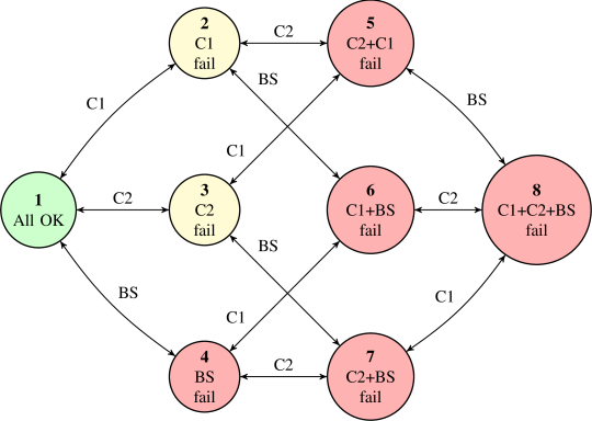 State-transition diagram of the continuous time Markov chain that represents the cellular connections C1 and C2 with correlated failures.