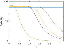 Example showing the effect of increasing