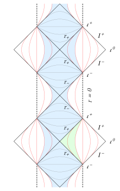Carter-Penrose diagrams for the equatorial plane of near-extreme Kerr [left], extreme Kerr [middle] and NHEK [right]. (The diagrams depend on