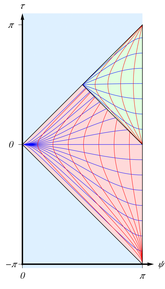 Carter-Penrose diagrams for the equatorial plane of global NHEK [blue] and the Poincaré patch for NHEK [red] and near-NHEK [green]. The global NHEK strip is covered by the global coordinates