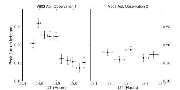 Total intensity (Stokes I) light curve for observations 1 and 2 of V603 Aql. There is clear variability in observation 1, but no such variability in observation 2. Error bars on the x-axis show the integration time for each point.