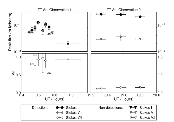 Total intensity (Stokes I) and circular polarization (Stokes V) light curves for observations 1 and 2 of TT Ari. The strong flare in Observation 1 of TT Ari is consistent with 100% circular polarization. 1-Sigma error bars are shown for the peak flux; they are too small to be seen in observation 2. The error bars on the x-axis give the integration time for each point.