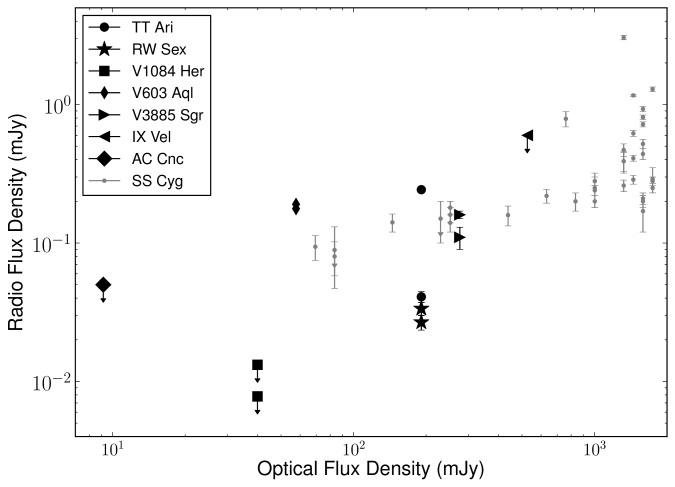 Radio and optical fluxes of all high-sensitivity (recent) detections and non-detections of non-magnetic CVs – with the dwarf nova SS Cyg plotted for comparison