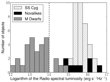 Histogram of the luminosities of all the flaring isolated M-dwarfs from