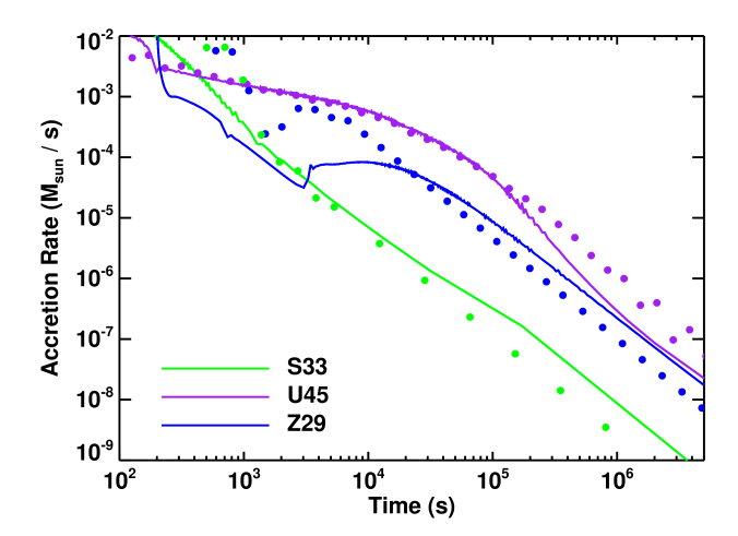 Numerical (lines) and semi-analytic (points) fallback accretion rates for three models from Table